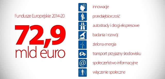 kwota funduszy Polityka spójności i PO IR 2014 2020