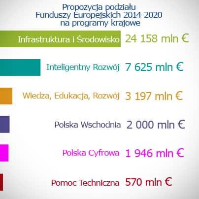 programy krajowe piniadze Polityka spójności i PO IR 2014 2020