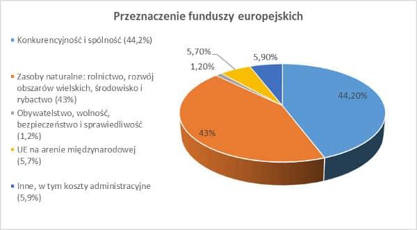 przeznaczenie funduszy eur Fundusze europejskie   skąd się biorą? Na co są przeznaczane?