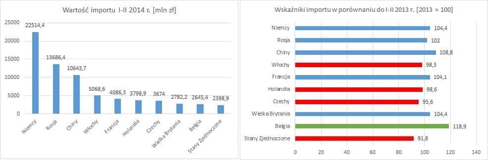 import I II 20142 Wymiana handlowa