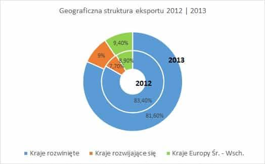 struktura eksportu 2012 2013 Wymiana handlowa