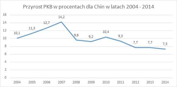 Przyrost PKB w procentach dla Chin w latach 2004 2014 eksport do Chin Eksport do Chin   ułatwienia i bariery