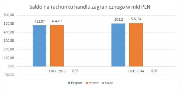 saldo na rachunku handlu zagranicznego w mld PLN Eksport w I III kwartale 2014 r.