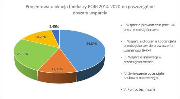 obszary wsparcia POIR Ogólne informacje na temat zaakceptowanego POIR 2014 2020