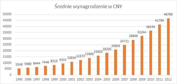 Średnie wynagrodzenie w CNY eksport do Chin Eksport do Chin   ułatwienia i bariery