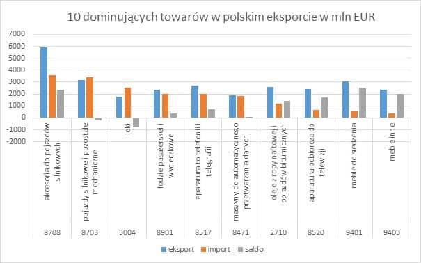 10 dominujących towarów w polskim eksporcie w mln EUR Eksport w I III kwartale 2014 r.