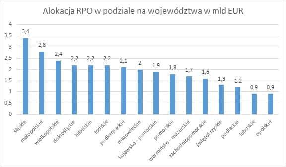 Alokacja RPO w podzialne na województwa w mld EUR RPO w zaawansowanym stadium negocjacji