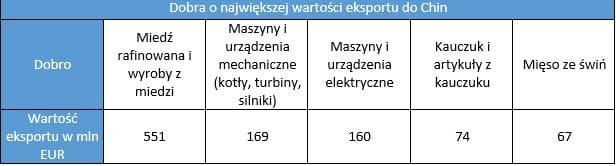 Dobra o największej wartości eksportu do Chin eksport do Chin Eksport do Chin   ułatwienia i bariery