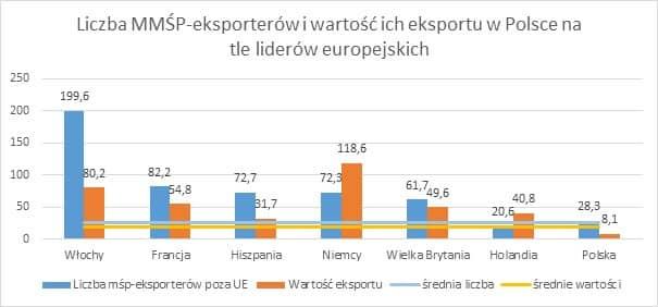 Liczba MMŚP eksporterów i wartość ich eksportu w Polsce na tle liderów europejskich Eksport polskich MMSP poza UE