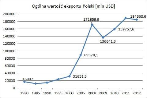 Ogólna wartość eksportu Polski Wymiana handlowa