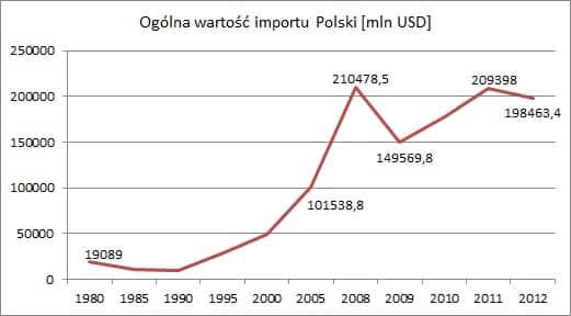 Ogólna wartość importu Polski Wymiana handlowa