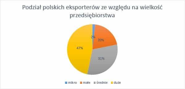 Podział polskich eksporterów ze względu na wielkość przedsiębiorstwa Eksport polskich MMSP poza UE