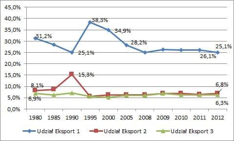 Procentowy udział głównych eksporterów Polski Wymiana handlowa