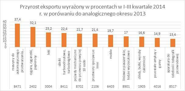 Przyrost eksportu wyrażony w procentach w I III kwartale 2014 r. w porównaniu do analogicznego okresu 2013 Eksport w I III kwartale 2014 r.