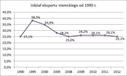 Udział eksportu niemieckiego od 1990 r. Wymiana handlowa