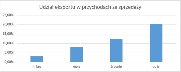Udział eksportu w przychodach ze sprzedaży Eksport polskich MMSP poza UE