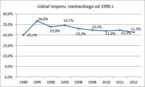 Udział importu niemieckiego od 1990 r. Wymiana handlowa