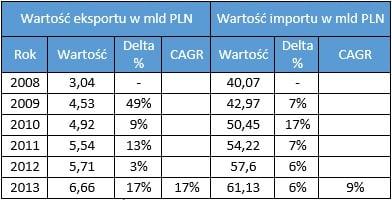 Wartość eksportu w mld PLN eksport do Chin Eksport do Chin   ułatwienia i bariery
