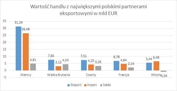 Wartość handlu z największymi polskimi partnerami eksportowymi w mld EUR Eksport w I III kwartale 2014 r.