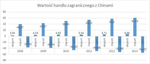 Wartość handlu zagranicznego z Chinami eksport do Chin Eksport do Chin   ułatwienia i bariery
