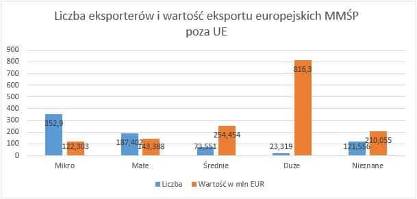 liczba eksporterów i wartość eksportu europejskich MMŚP poza UE Eksport polskich MMSP poza UE